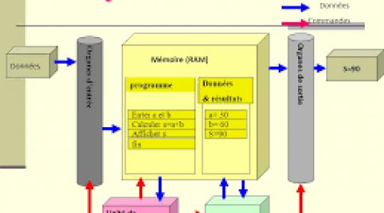 Le schéma fonctionnel d'un ordinateur
